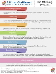 AffirmingProcessInfographic-High Res-BACK-Final